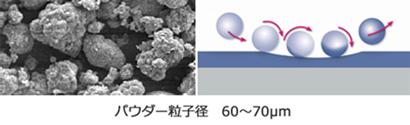 パウダー粒子径60~70マイクロメートル